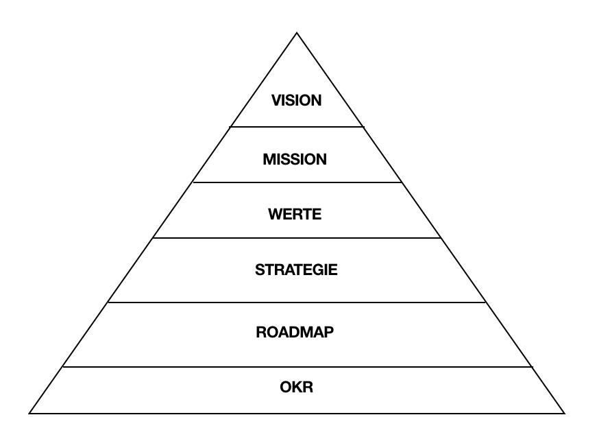 Die OKR-Pyramide zeigt die aufeinander aufbauenden Ebenen im OKR Framework.